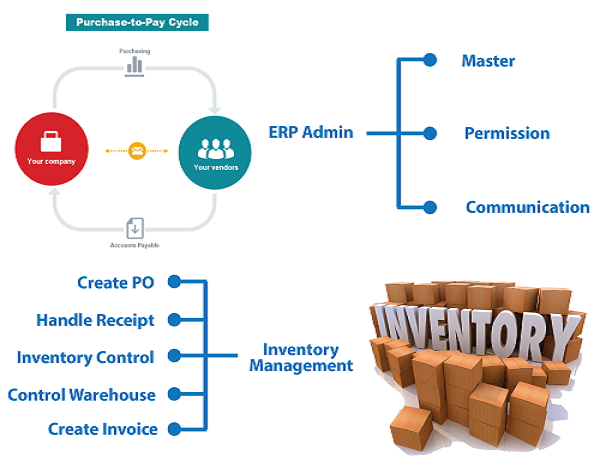 Best inventory system top inventory software cheap inventory however in the absence of appropriate systems and information infrastructure companies are not able to achieve correct and efficient materials planning ccuart Choice Image