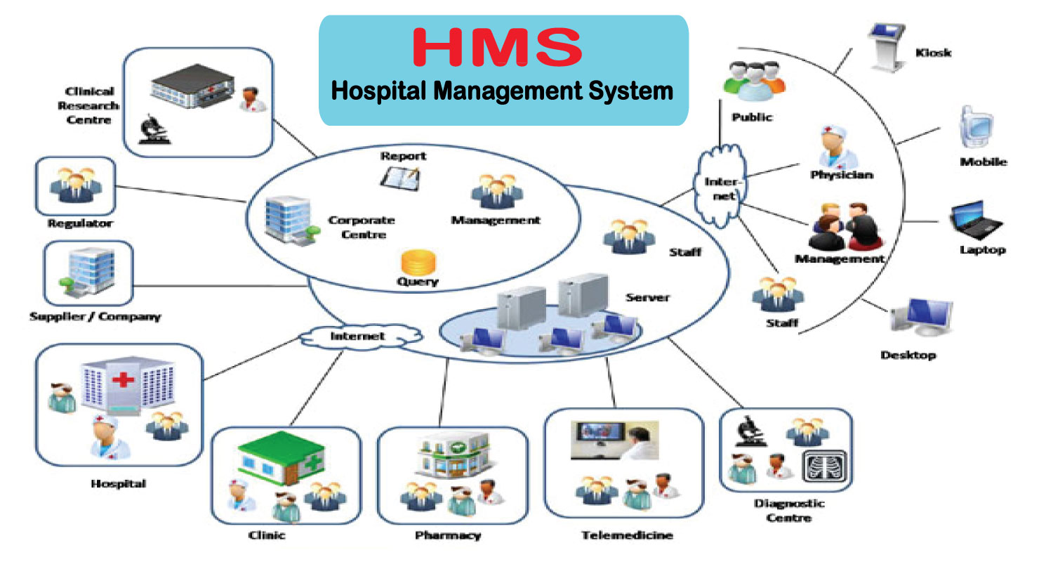 Hospital Management Software In Bareilly, India | Hospital